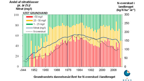 Diagram over iltet grundvand